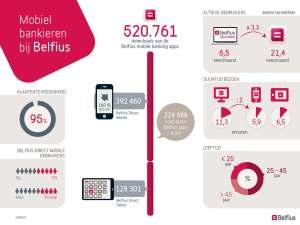 20140425 Belfius_mobile_infographic_nl