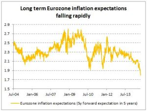 Graph-euro-inflation-expectations-5y5y