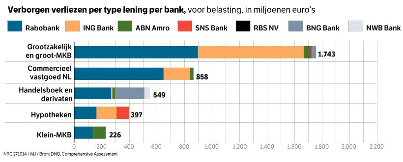 verliesperNLbank