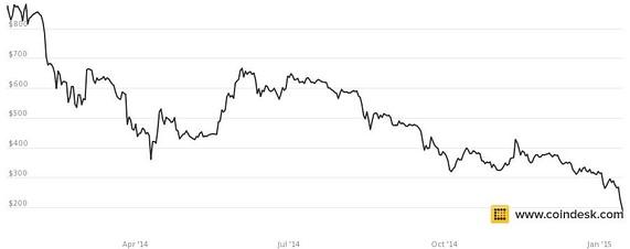Bitcoin Plunge