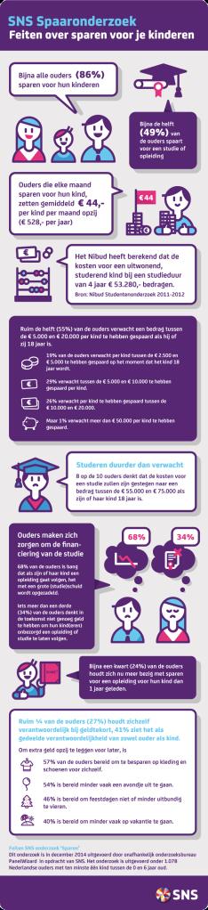 SNS studiesparen Infographic