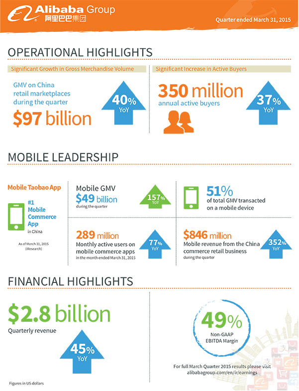 Results Alibaba Q1 2015