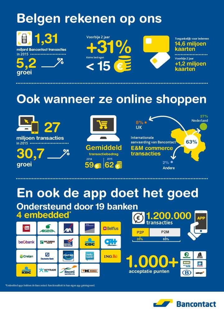 bancontact infograph