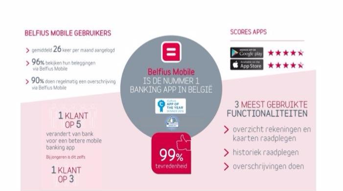 Belfius App spread2