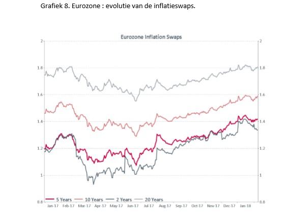 InflatieswapsEurope
