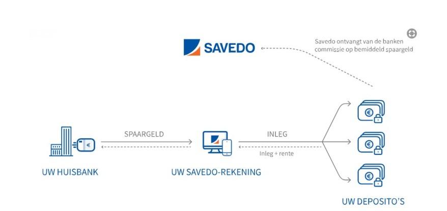 Savedo_rekening